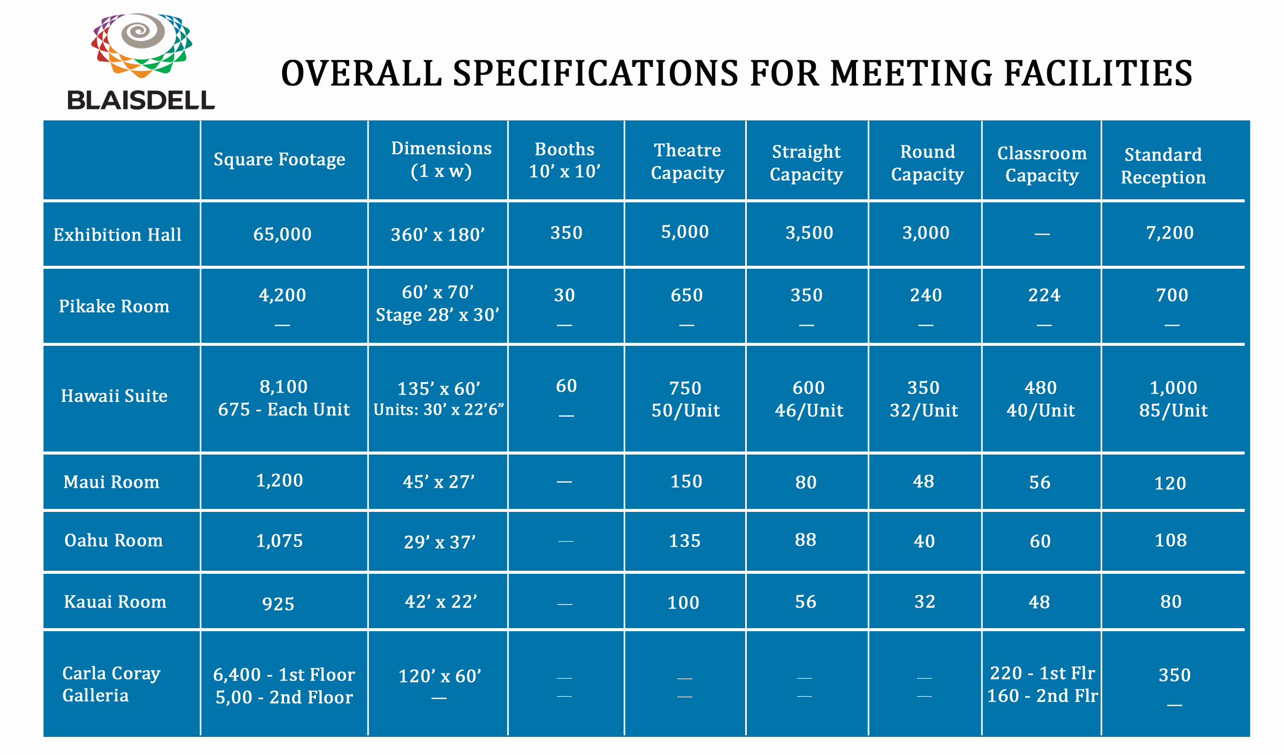 overall specifications for meeting rooms